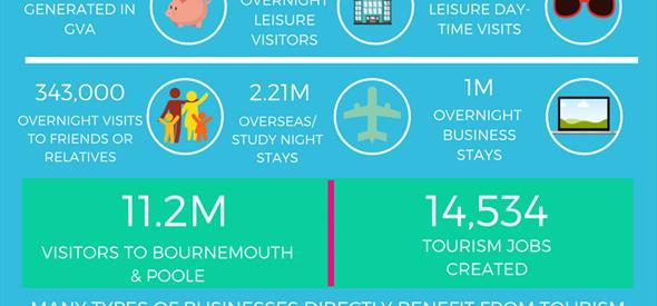 Infographic Value of Tourism |